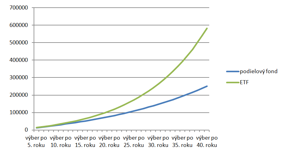ETF-vs-podielový-fond-v-SR